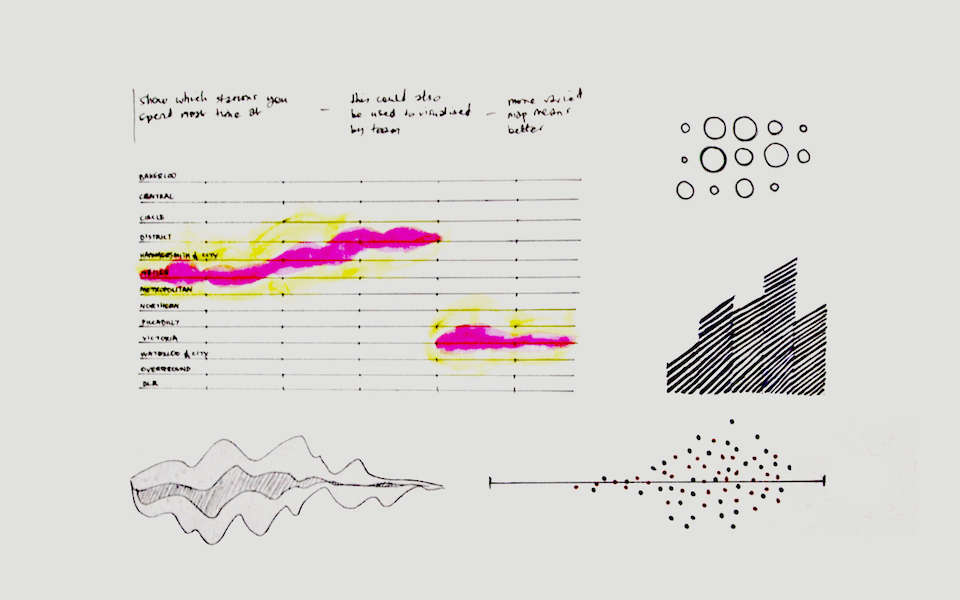 Sketches of data visualisations