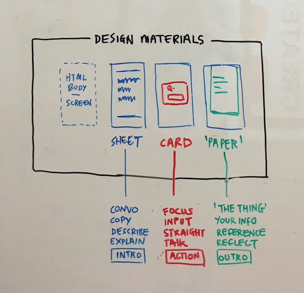 Whiteboard diagram of interface elements; 'sheet', 'card' and 'paper'
